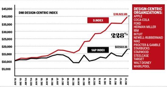 Design Value Index