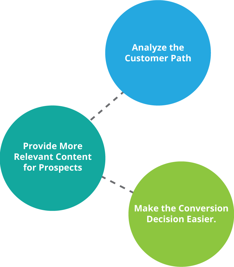 Content Strategy User Path