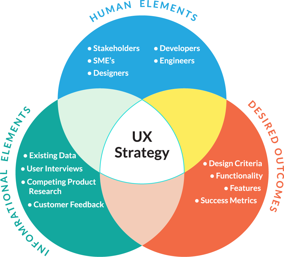 Ux strategy workbook user experience strategy product for Product design strategy