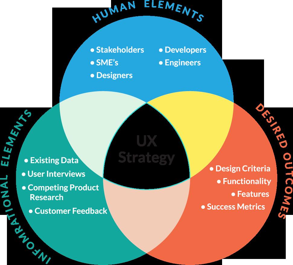 ux strategy workbook