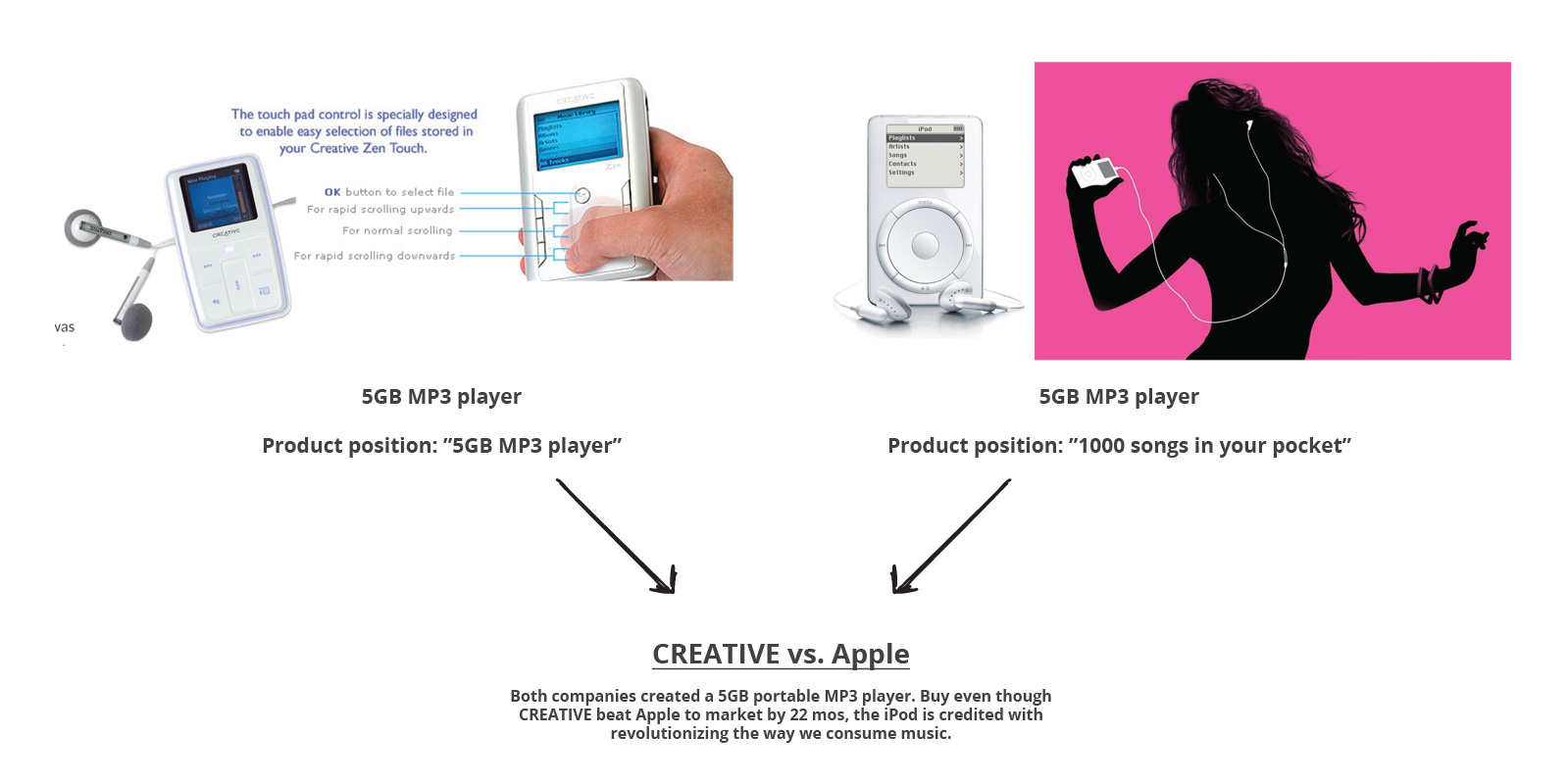 The difference is Creative told us WHAT their product was and Apple told us WHY we needed it.