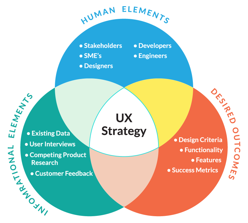 UX Strategy Diagram